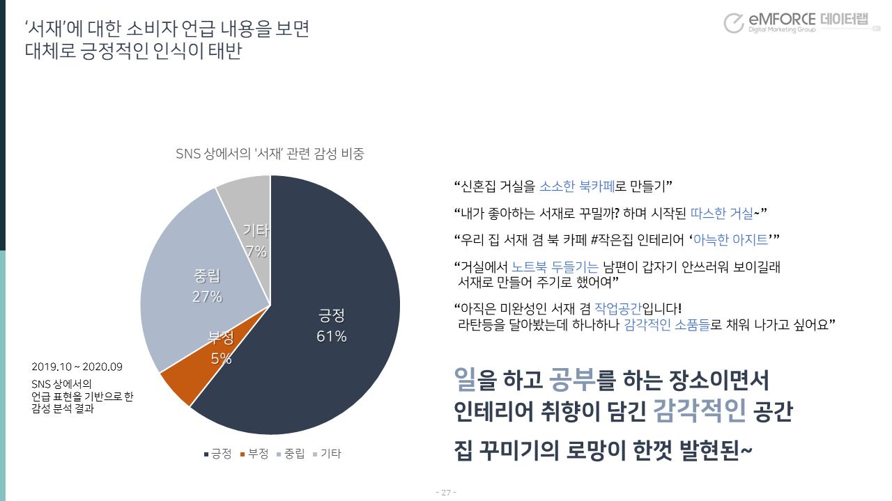 인테리어 트렌드 빅데이터분석 보고서 - 서재에 대한 소비자 감성어 분석