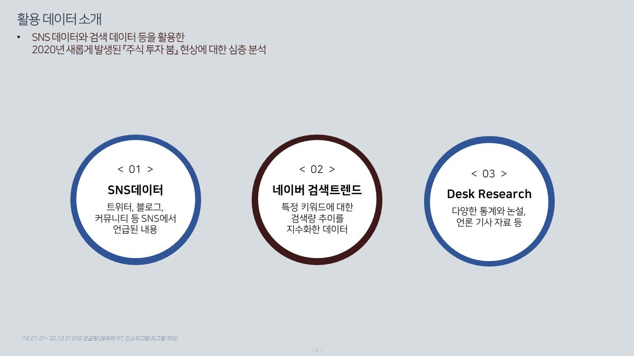 주식 투자 빅데이터 분석 보고서 - 활용 데이터