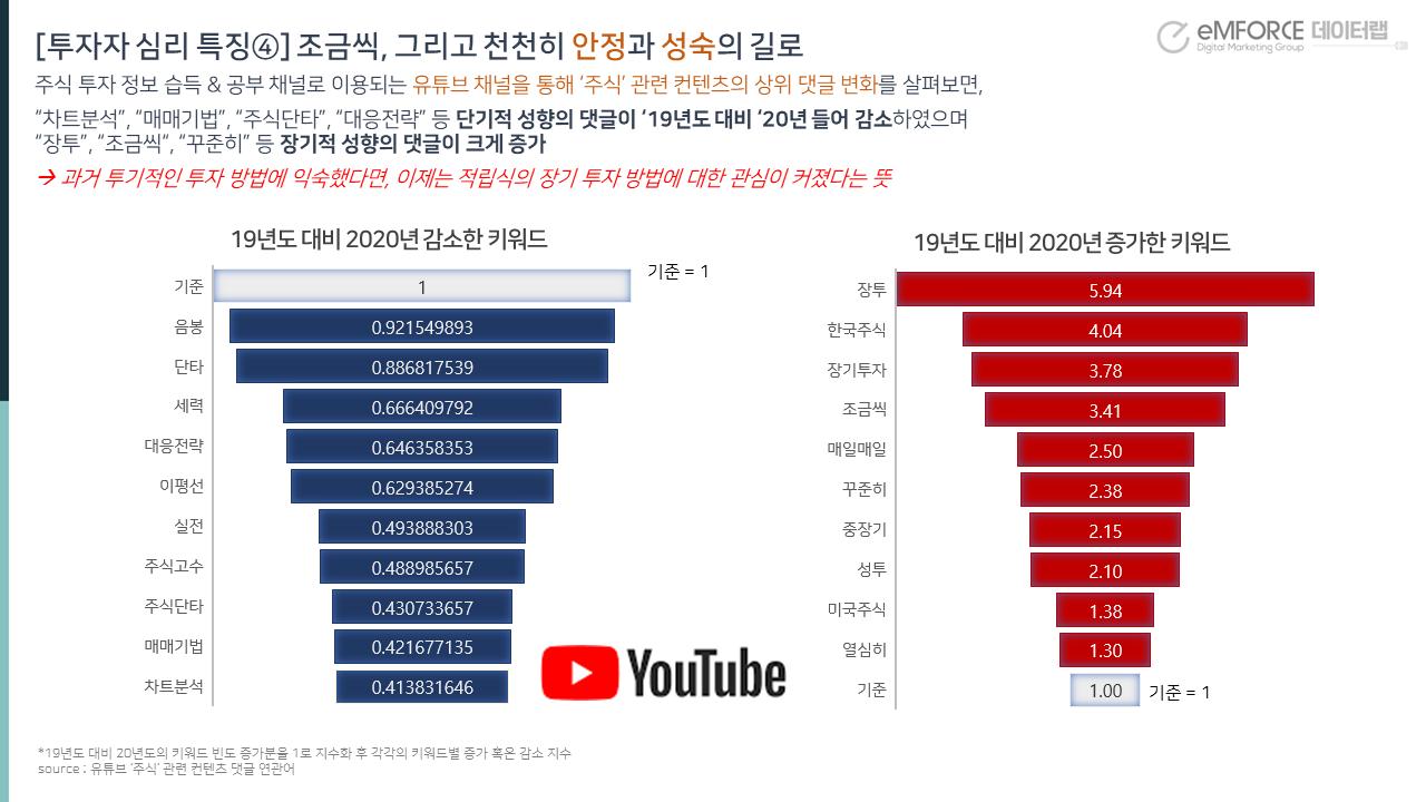 유튜브 댓글 데이터분석