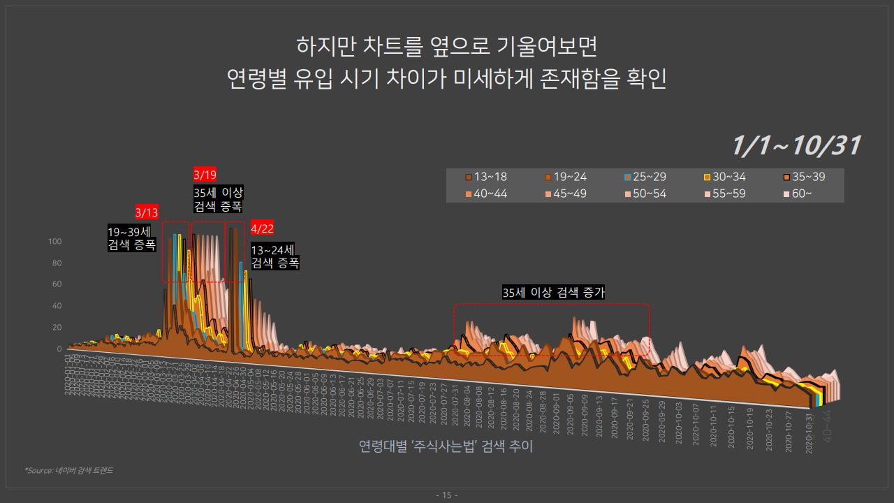 주식 빅데이터 분석 보고서 - 엠포스 신규 투자자 연령별 분석