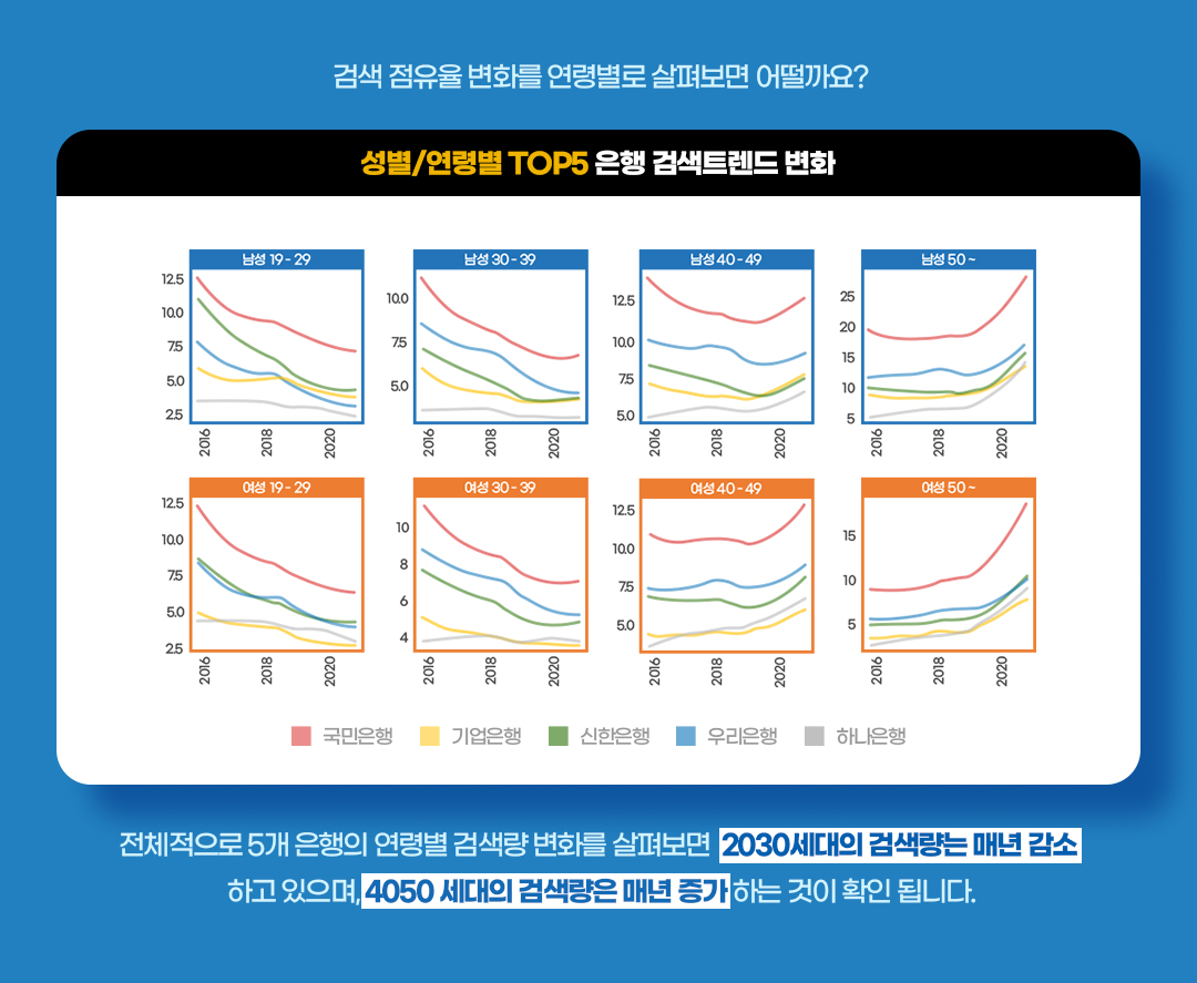 성별, 연령별 은행 검색 점유율- 엠포스 빅데이터 분석