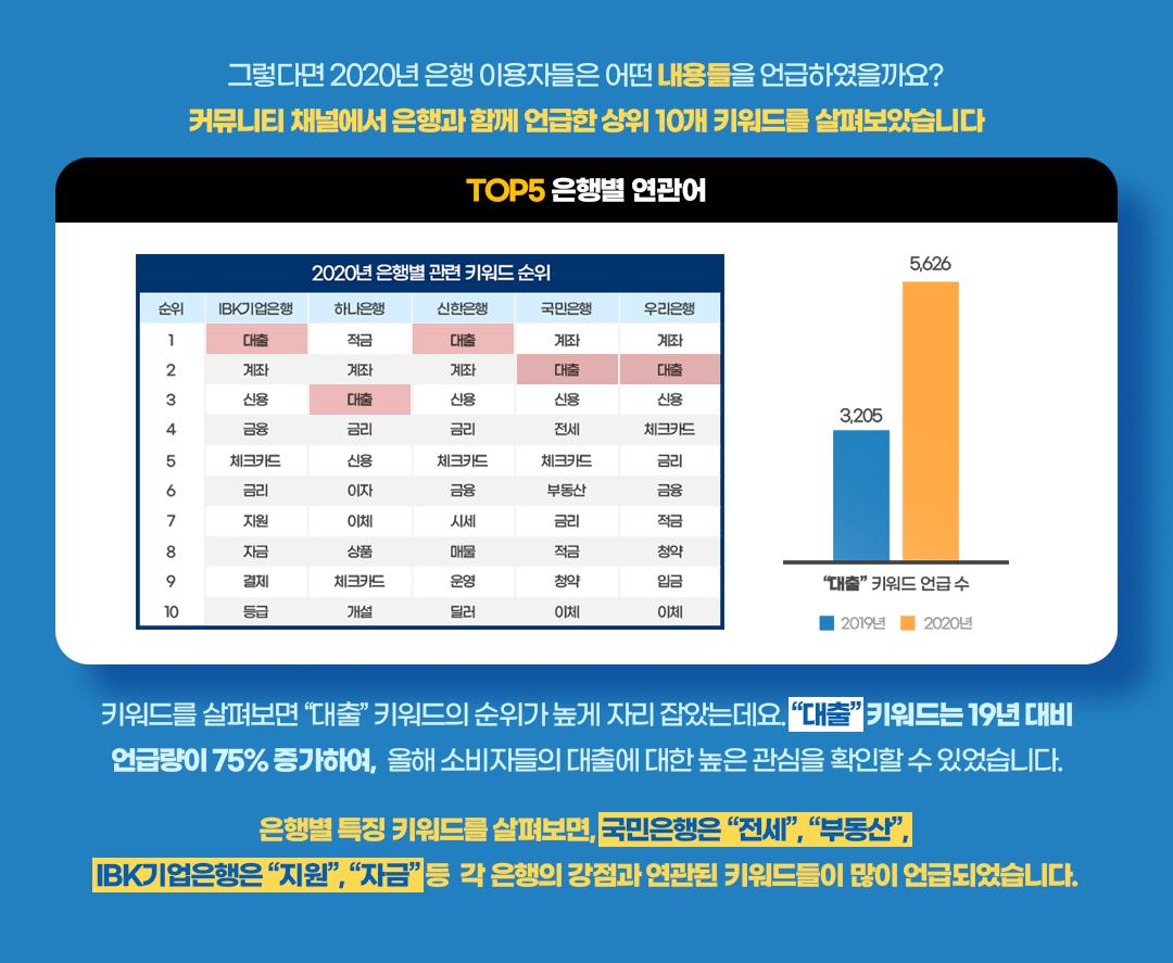 은행별 연관 키워드 순위 SNS 분석 - 엠포스 빅데이터 분석