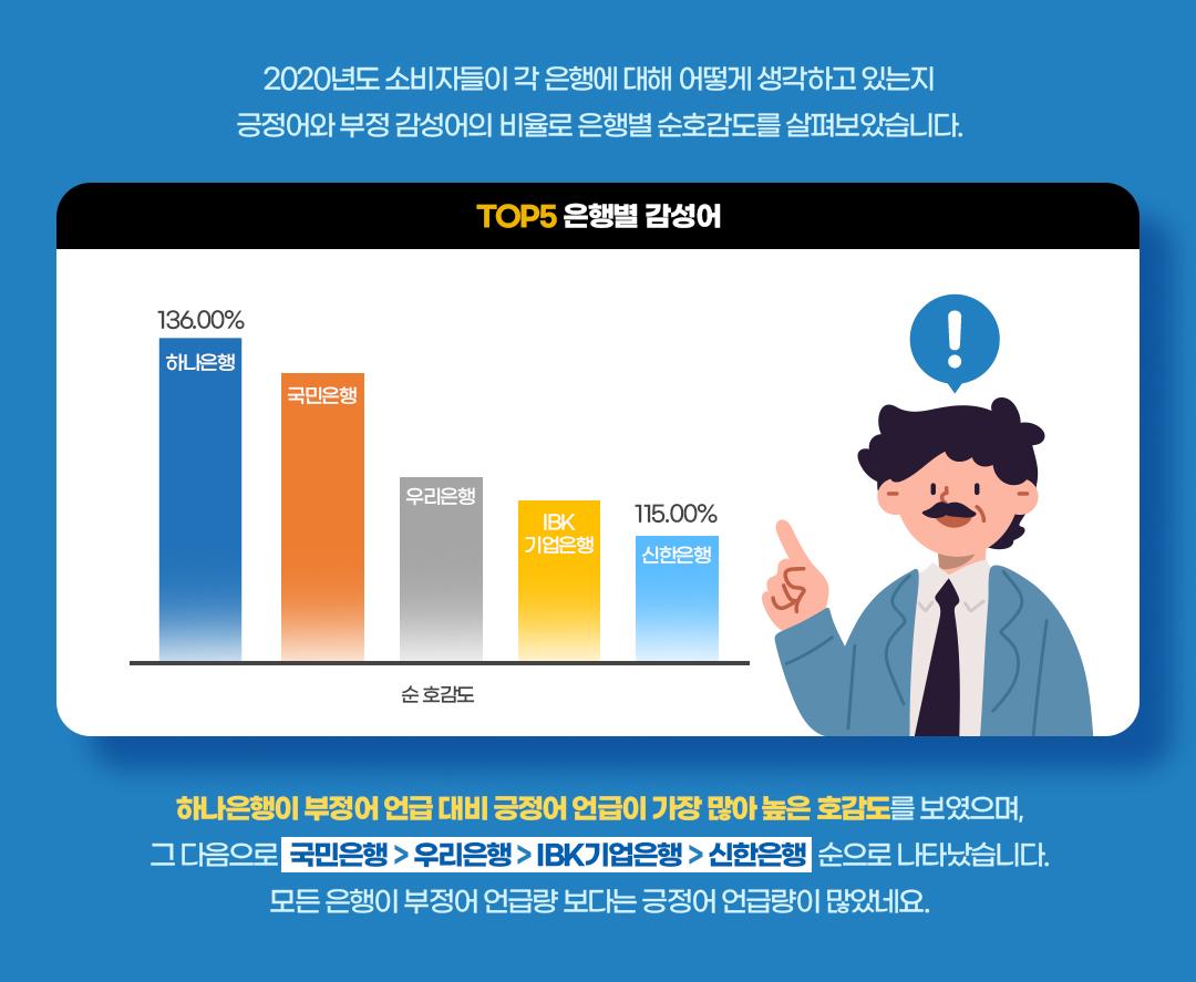 은행별 호감도 SNS 분석 - 엠포스 빅데이터 분석